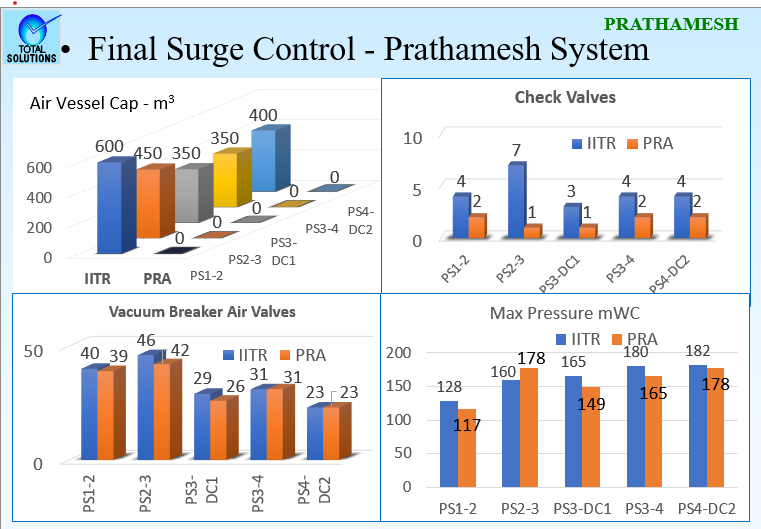 Vetting of Rising Main Designs & Surge Analysis for Narmada-Jhabua Irrigation Project